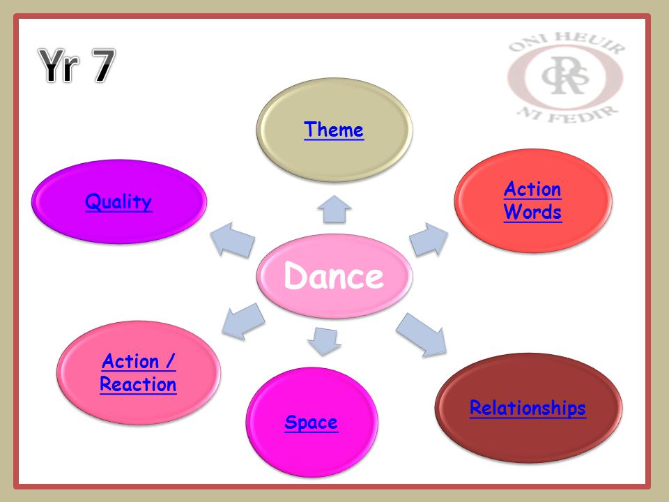 Dance Theme Relationships Action Words Space Action / Reaction Quality