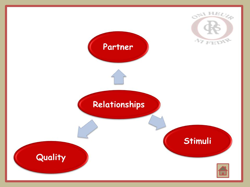 Relationships Partner StimuliQuality