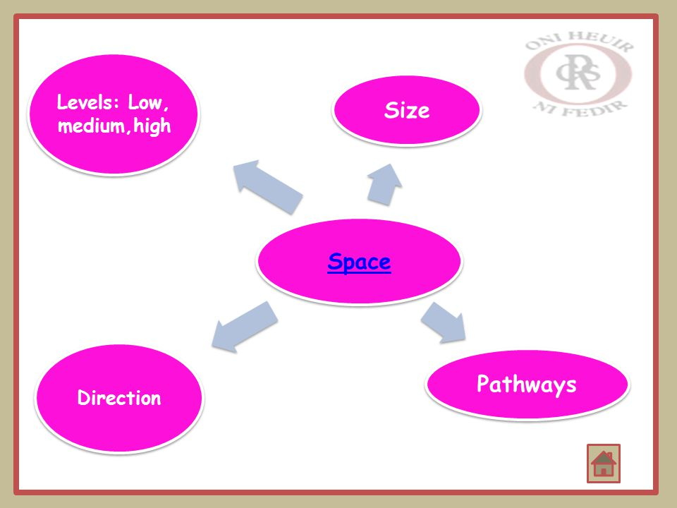 Space Size Pathways Direction Levels: Low, medium,high