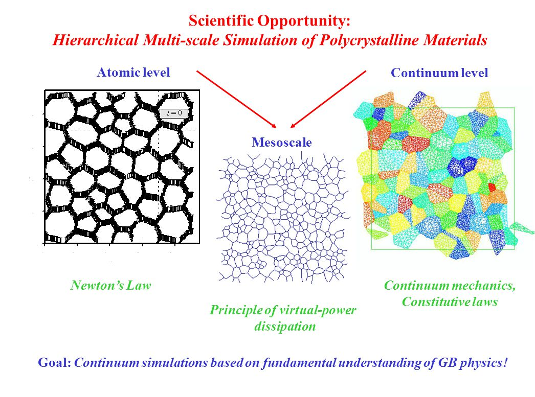 Synergism Computational Materials Science Network (CMSN) Microstructural effects on the mechanics of materials Objective: Integration of dislocation with grain-boundary simulations on polycrystalline materials Focus on crossover in the Hall-Petch effect Existence of a 'strongest grain size' in nanostructured materials.