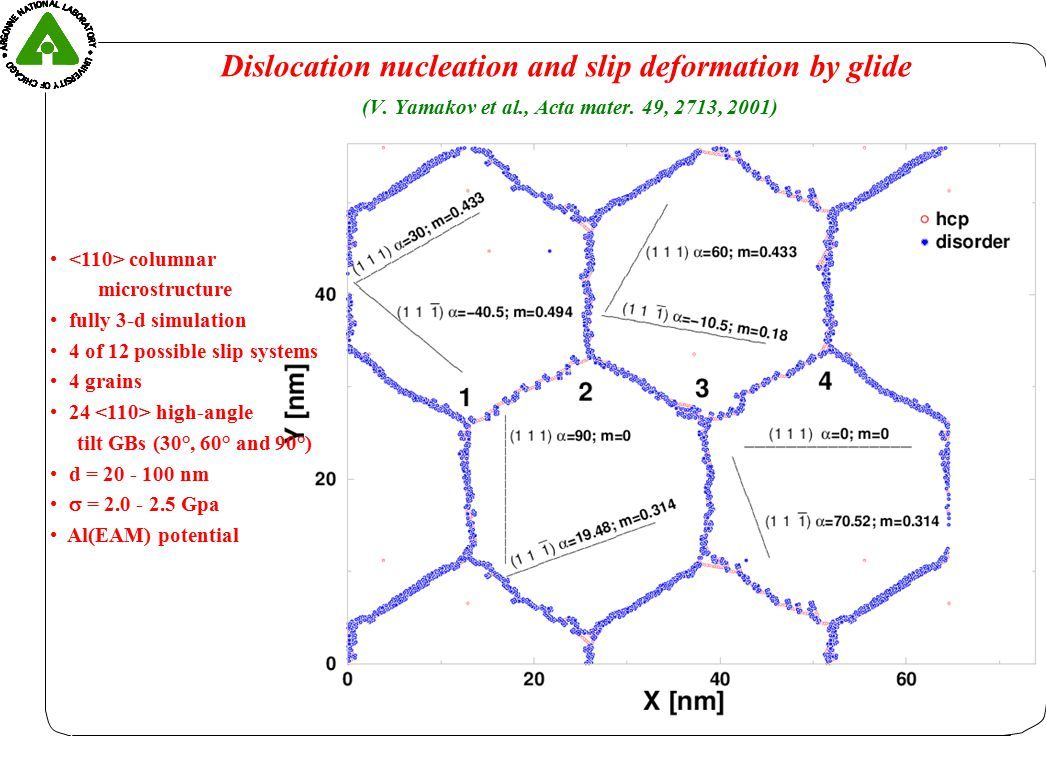 Dislocation nucleation: d = 30 nm  = 2.3 GPa