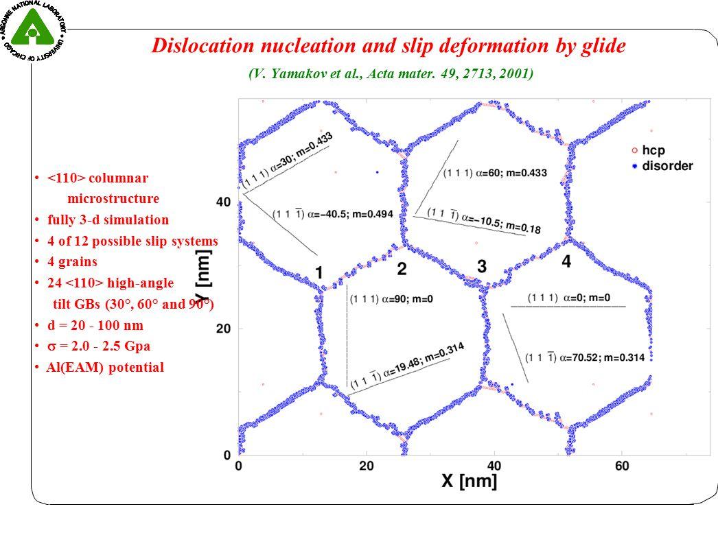 Grain-boundary based deformation mechanism for d < d c .