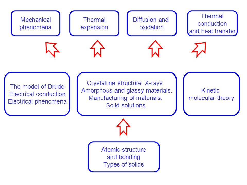 Atomic structure and bonding.Types of solids 1.Atomic structure.