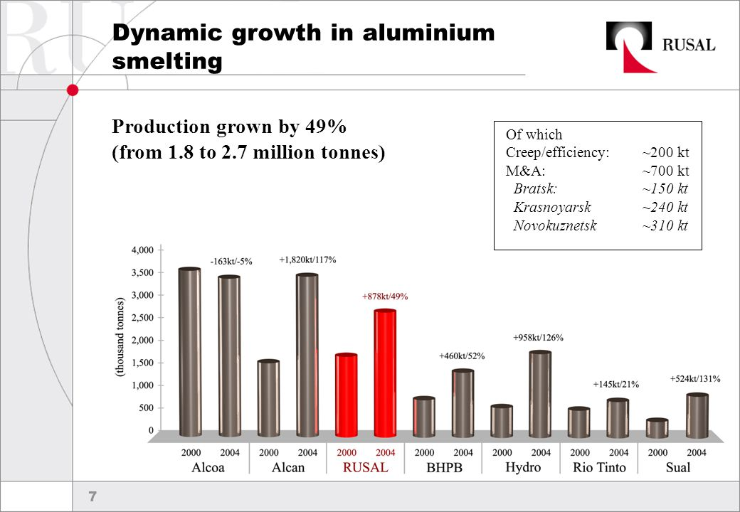 8 Dynamic growth in alumina refining  Increased by 2.6 million tonnes or 217% to 3.8 million tonnes  From 7th to 5th position in global league table  Self sufficiency grown from 35% to over 70% Of which Creep/efficiency: 200 kt M&A: 2,400 kt Nikolaev 460 kt Achinsk 350 kt Friguia 770 kt Boxitogorsk 50 kt 20% of QAL 770 kt
