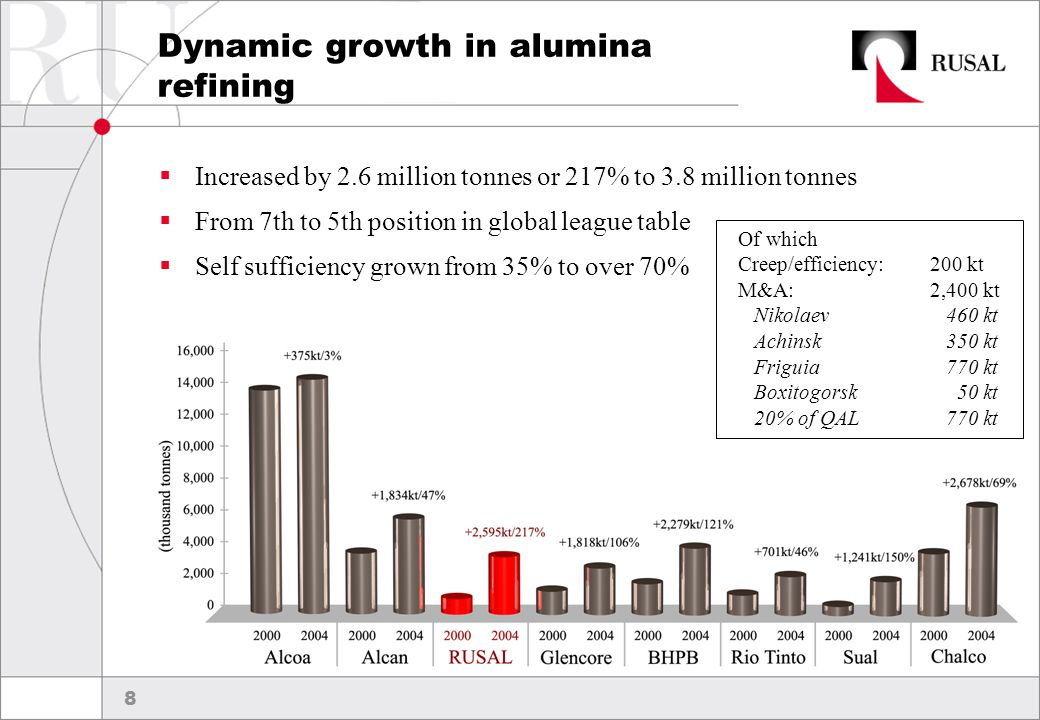 9 Achieving our vision To become the world's largest and most profitable aluminium producer by 2013, RUSAL will:  Grow aluminium production to 5 million tonnes per year  Grow alumina production to 8 million tonnes per year  Raise alloy production to 50% of overall out-put  Position RUSAL as one of the world's lowest-cost capex-per-tonne producers  Double current labour productivity  Enhance our employer of choice status (quality work environment and competitive salary)