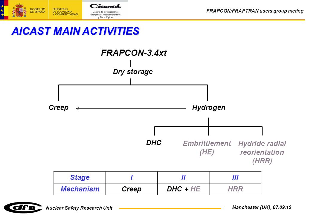 Nuclear Safety Research Unit FRAPCON/FRAPTRAN users group meting Manchester (UK), 07.09.12 AICAST MAIN ACTIVITIES FRAPCON-3.4xt CreepHydrogen Dry storage DHC Hydride radial reorientation (HRR) Embrittlement (HE) StageIIIIII MechanismCreepDHC + HEHRR