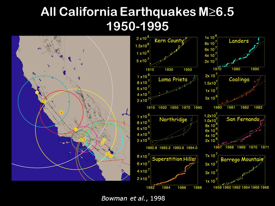 All California Earthquakes M≥6.5 1950-1995 Bowman et al., 1998