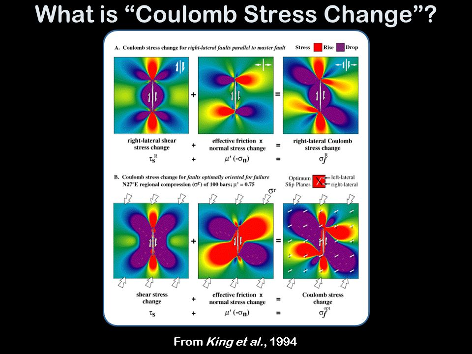 "What is ""Coulomb Stress Change""? From King et al., 1994"