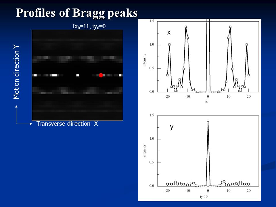 Profiles of Bragg peaks Transverse direction X Motion direction Y Ix 0 =11, iy 0 =0