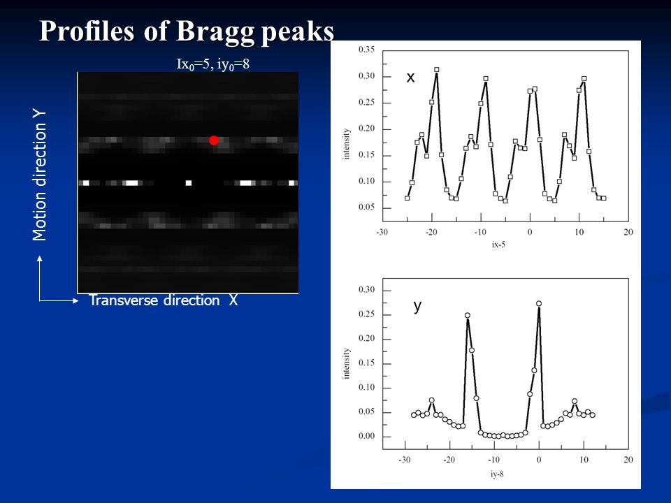 Profiles of Bragg peaks Transverse direction X Motion direction Y Ix 0 =5, iy 0 =8