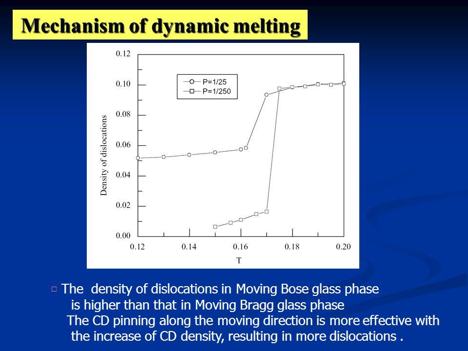 Mechanism of dynamic melting □ The density of dislocations in Moving Bose glass phase is higher than that in Moving Bragg glass phase The CD pinning along the moving direction is more effective with the increase of CD density, resulting in more dislocations.