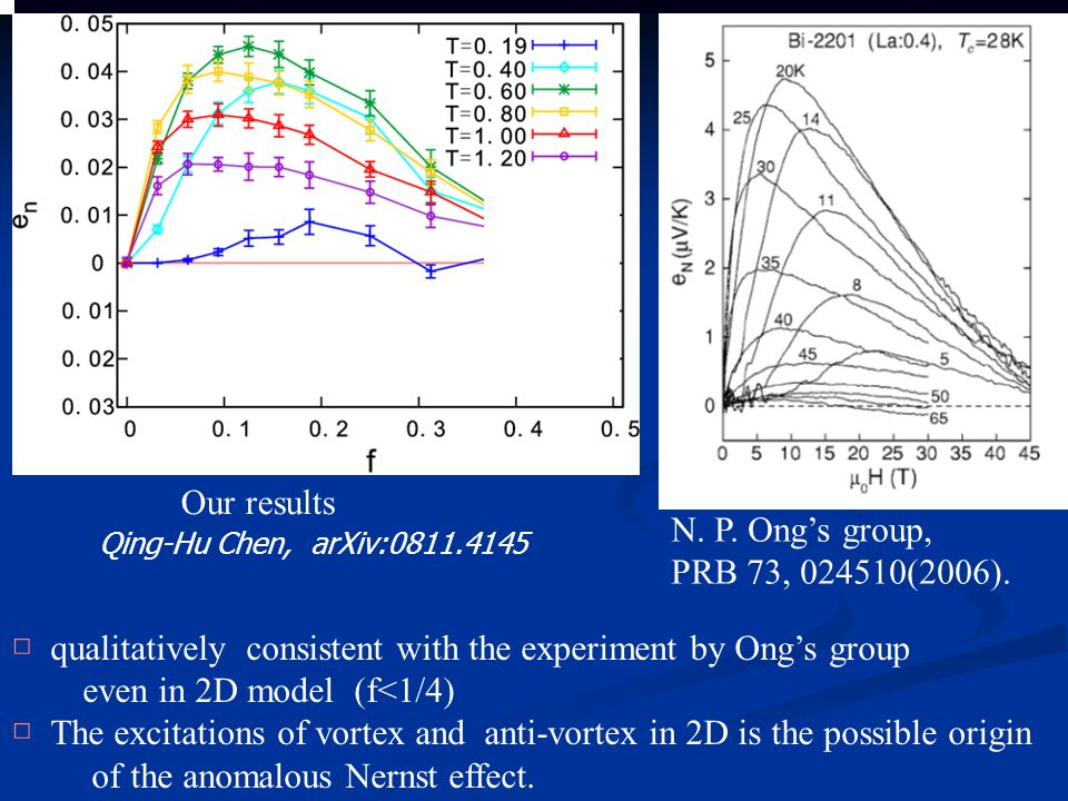 □ qualitatively consistent with the experiment by Ong's group even in 2D model (f<1/4) □ The excitations of vortex and anti-vortex in 2D is the possible origin of the anomalous Nernst effect.