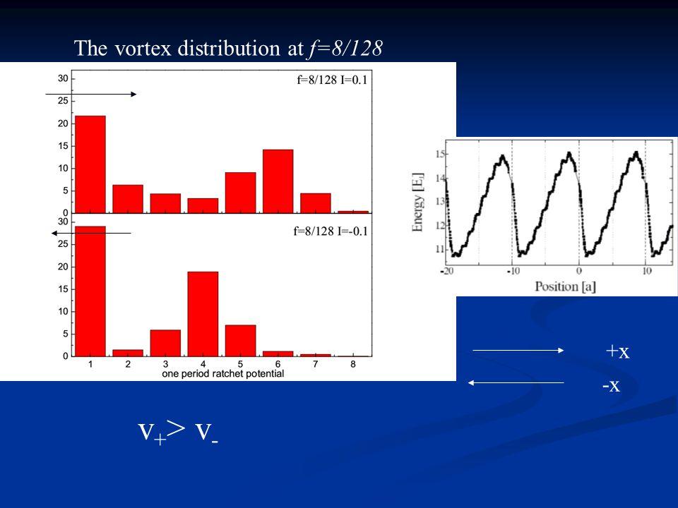 The vortex distribution at f=8/128 v + > v - +x -x Average vortex number