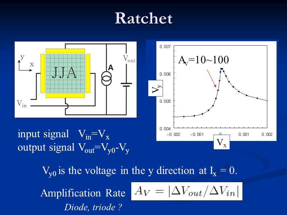 Ratchet VxVx VyVy input signal V in =V x output signal V out =V y0 -V y V y0 is the voltage in the y direction at I x = 0.