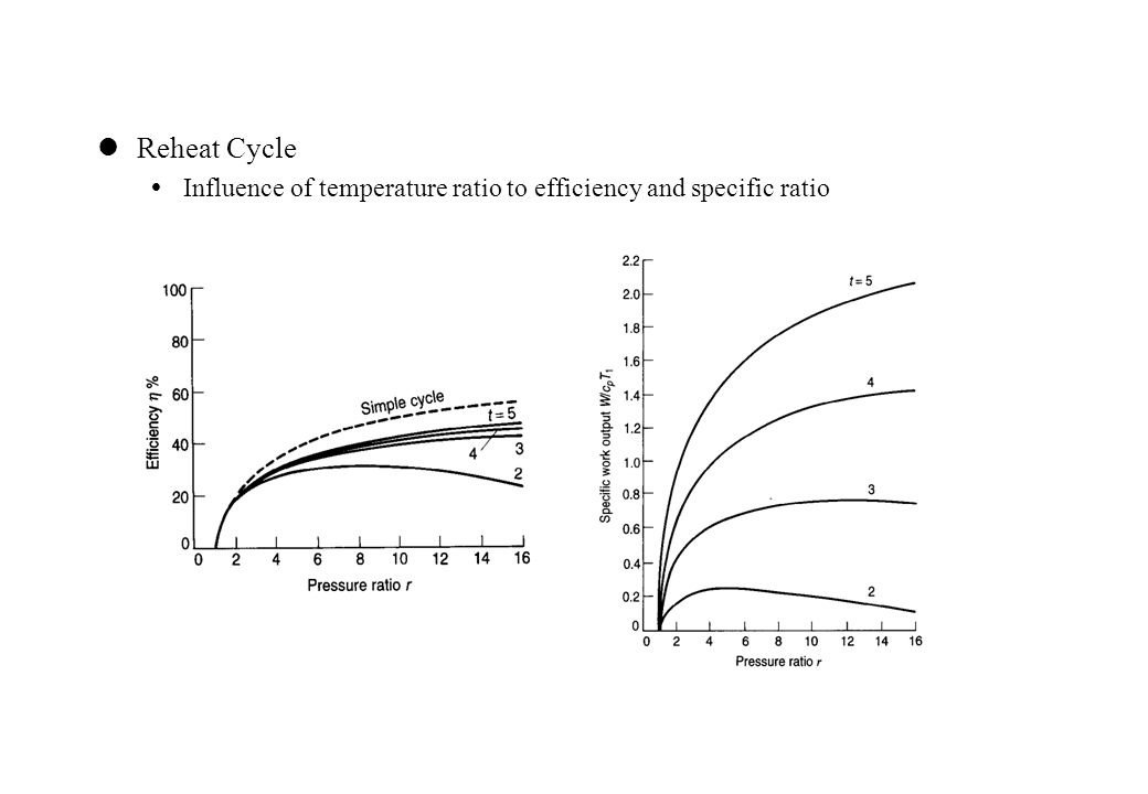 Reheat Cycle  Influence of temperature ratio to efficiency and specific ratio
