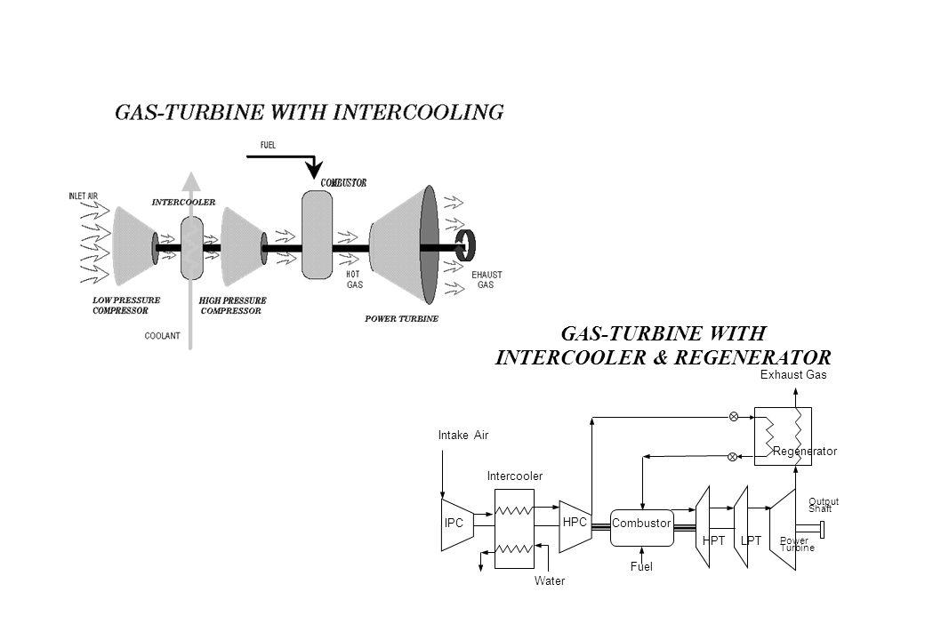 IPCCombustor HPC HPTLPT Power Turbine Regenerator Exhaust Gas Intercooler Intake Air Water Fuel Output Shaft GAS-TURBINE WITH INTERCOOLER & REGENERATOR