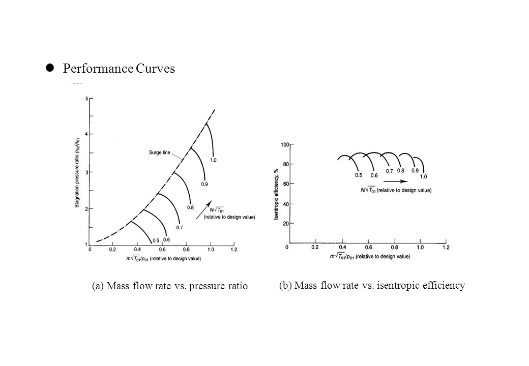 Performance Curves (a) Mass flow rate vs. pressure ratio (b) Mass flow rate vs.