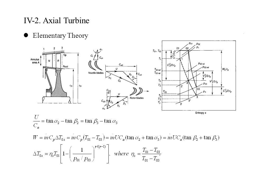 IV-2. Axial Turbine Elementary Theory