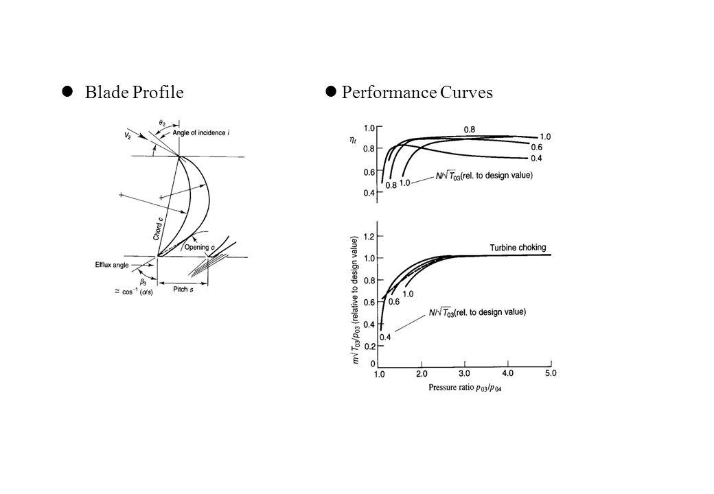 Blade Profile Performance Curves