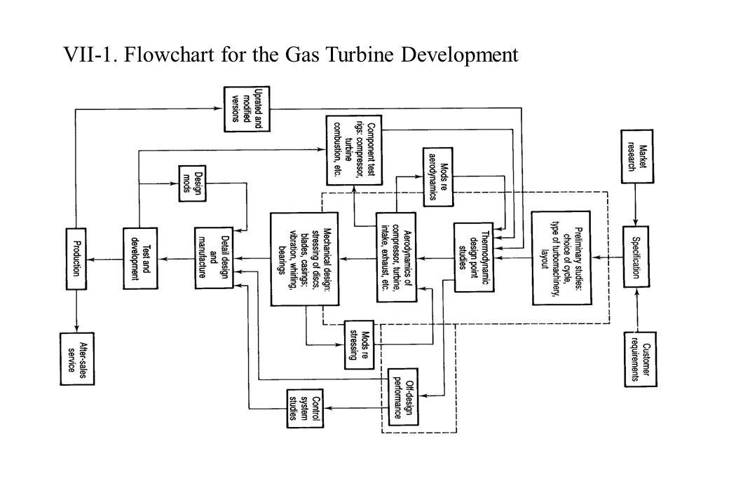 VII-1. Flowchart for the Gas Turbine Development