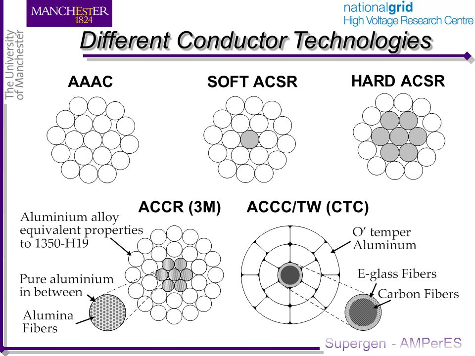 Supergen - AMPerES Different Conductor Technologies ACCR (3M) ACCC/TW (CTC) AAAC SOFT ACSR HARD ACSR