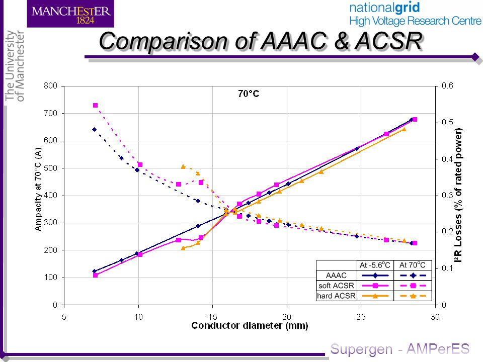 Supergen - AMPerES Comparison of AAAC & ACSR