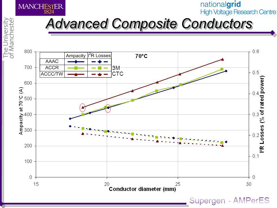 Supergen - AMPerES Advanced Composite Conductors 3M CTC