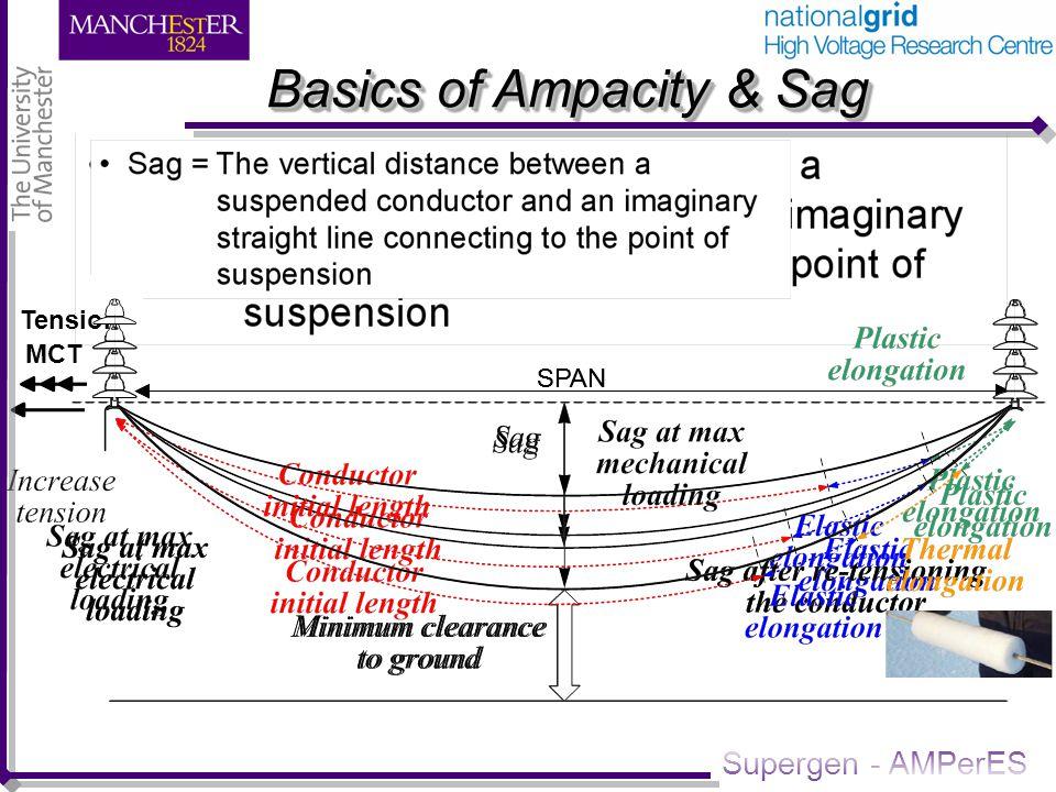 Supergen - AMPerES Computational Methodology