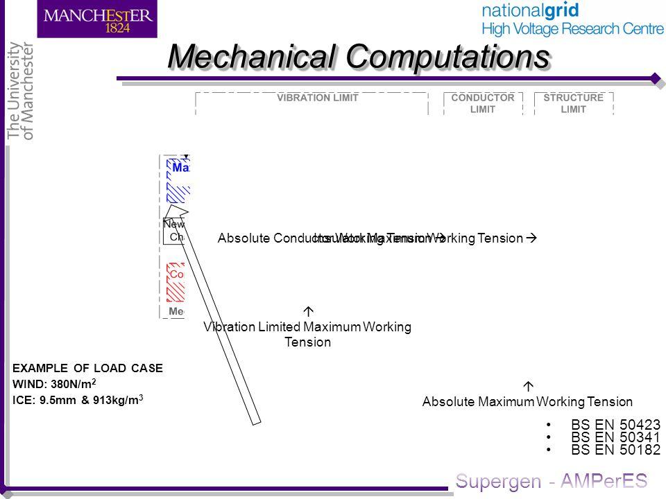 Supergen - AMPerES Mechanical Computations EXAMPLE OF LOAD CASE WIND: 380N/m 2 ICE: 9.5mm & 913kg/m 3 BS EN 50423 BS EN 50341 BS EN 50182 Insulator Ma