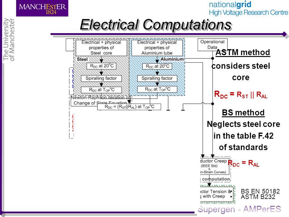 Supergen - AMPerES Electrical Computations BS method Neglects steel core in the table F.42 of standards R DC = R AL ASTM method considers steel core R DC = R ST || R AL BS EN 50182 ASTM B232