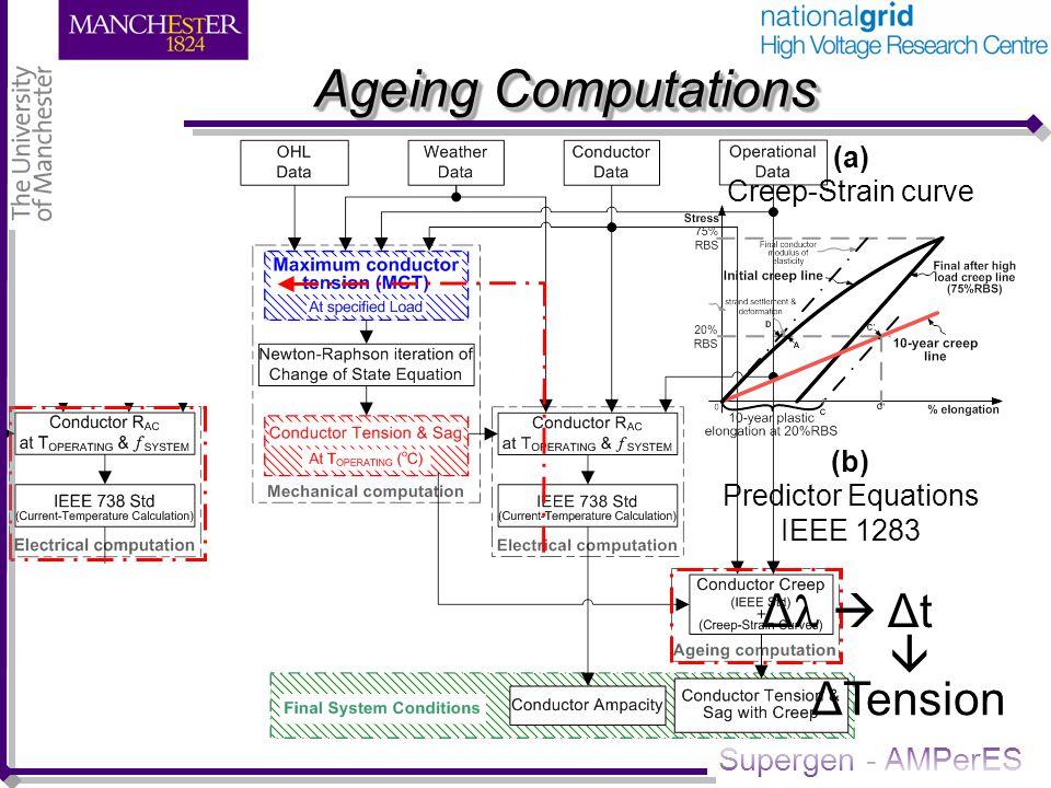 Supergen - AMPerES 33kV Wood Pole Structure Analysis ENA TS 43-40 ENA TS 43-90 BS 3288 BS 1990-1 BS EN 62219 BS EN 50423 =5.2m =5.7m