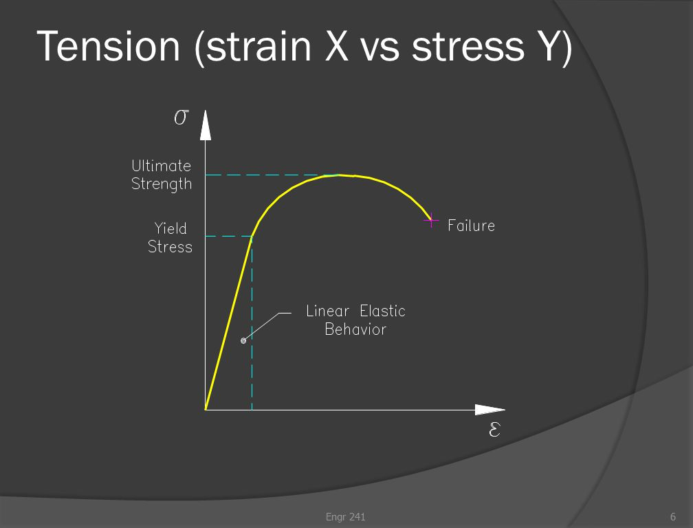 Tension (strain X vs stress Y) Engr 2416