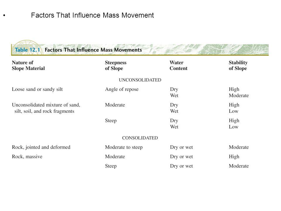 Triggers of mass movement 1.sudden addition of moisture
