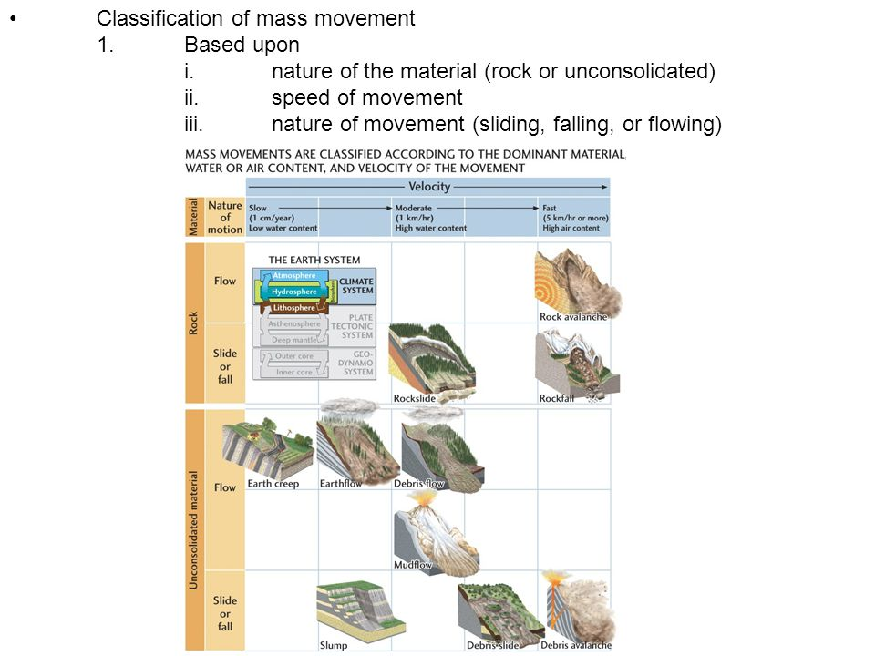 Impact of Human Activities on Mass Movement 1.road construction 2.reservoirs