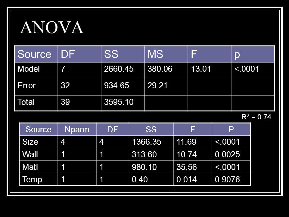 ANOVA SourceDFSSMSFp Model72660.45380.0613.01<.0001 Error32934.6529.21 Total393595.10 SourceNparmDFSSFP Size441366.3511.69<.0001 Wall11313.6010.740.00