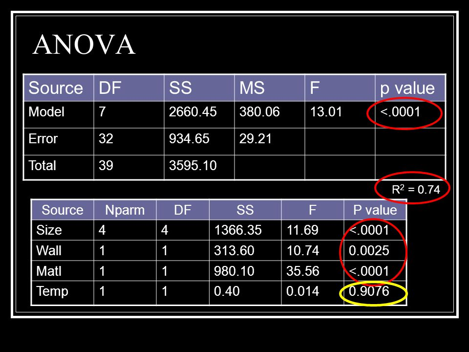 ANOVA SourceDFSSMSFp value Model72660.45380.0613.01<.0001 Error32934.6529.21 Total393595.10 SourceNparmDFSSFP value Size441366.3511.69<.0001 Wall11313.6010.740.0025 Matl11980.1035.56<.0001 Temp110.400.0140.9076 R 2 = 0.74