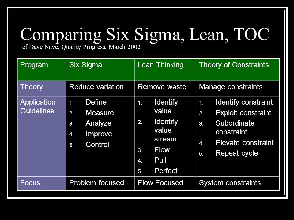 Comparing Six Sigma, Lean, TOC ref Dave Nave, Quality Progress, March 2002 ProgramSix SigmaLean ThinkingTheory of Constraints TheoryReduce variationRemove wasteManage constraints Application Guidelines 1.