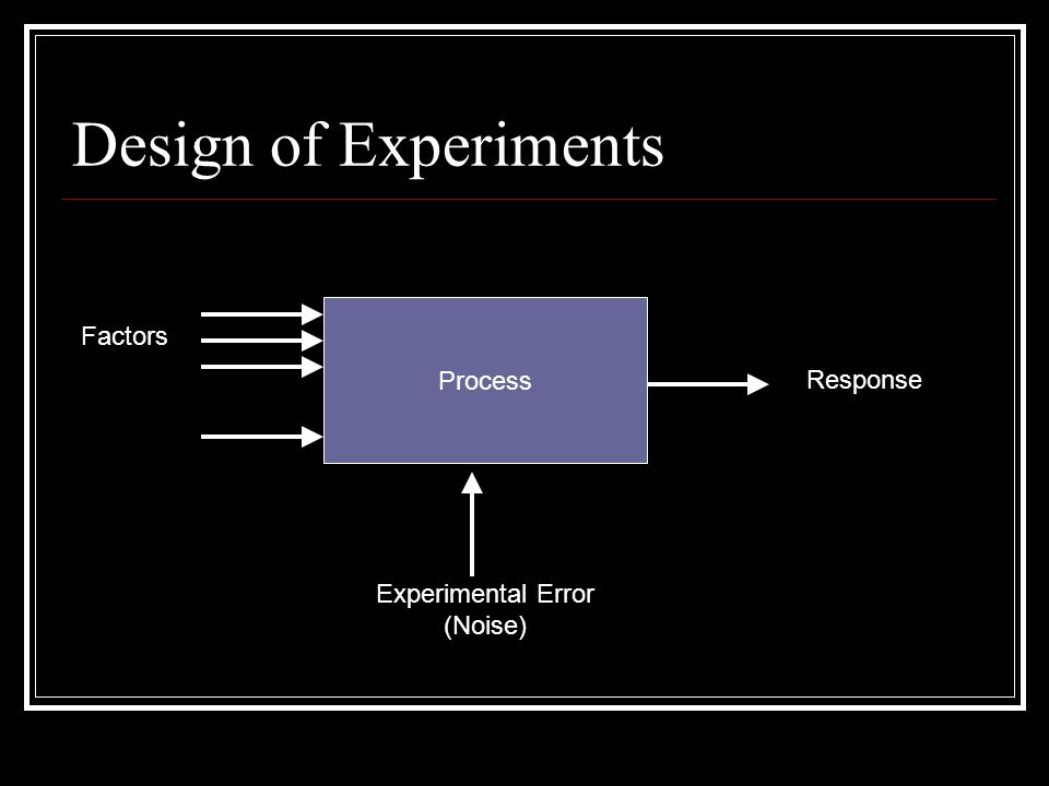 Design of Experiments Process Response Experimental Error (Noise) Factors