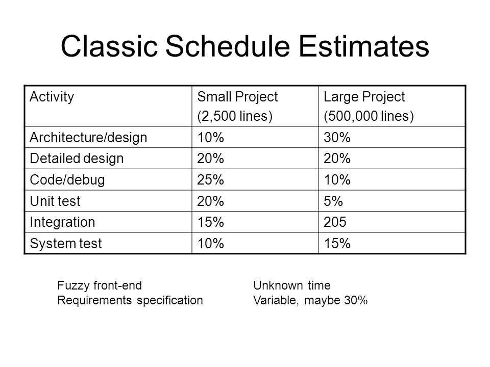 Classic Schedule Estimates ActivitySmall Project (2,500 lines) Large Project (500,000 lines) Architecture/design10%30% Detailed design20% Code/debug25%10% Unit test20%5% Integration15%205 System test10%15% Fuzzy front-endUnknown time Requirements specificationVariable, maybe 30%