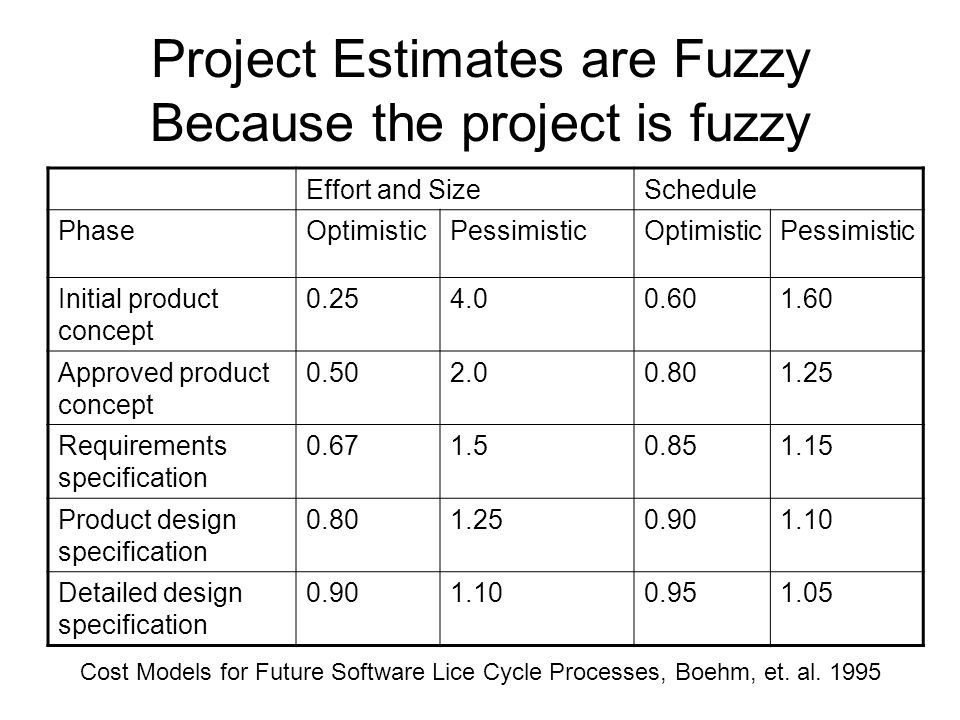 Project Estimates are Fuzzy Because the project is fuzzy Effort and SizeSchedule PhaseOptimisticPessimisticOptimisticPessimistic Initial product concept 0.254.00.601.60 Approved product concept 0.502.00.801.25 Requirements specification 0.671.50.851.15 Product design specification 0.801.250.901.10 Detailed design specification 0.901.100.951.05 Cost Models for Future Software Lice Cycle Processes, Boehm, et.