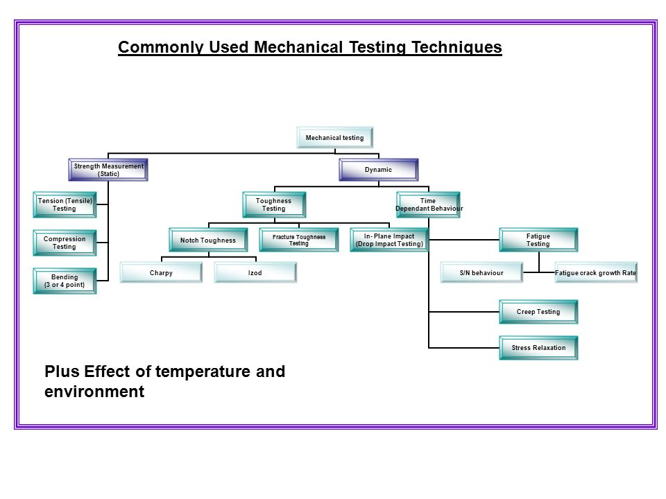 What is Mechanical Testing: To understand and describe how materials deform (elongate, compress, twist) or break as a function of  applied load,  time,  temperature and other conditions, standard test methods and standard language (terminology) are needed.