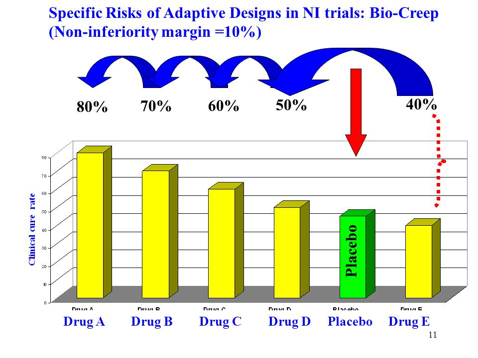 11 Specific Risks of Adaptive Designs in NI trials: Bio-Creep (Non-inferiority margin =10%) 80% 70% 60% 50% 40% Placebo Drug A Drug B Drug C Drug D Placebo Drug E