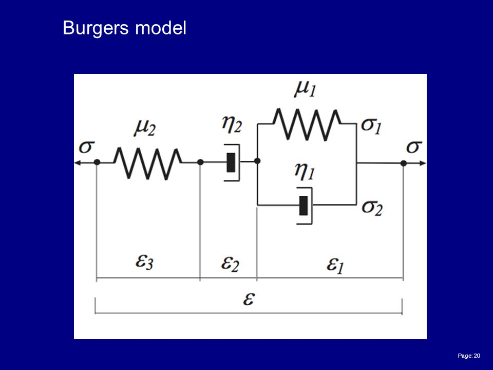 Page: 20 Burgers model