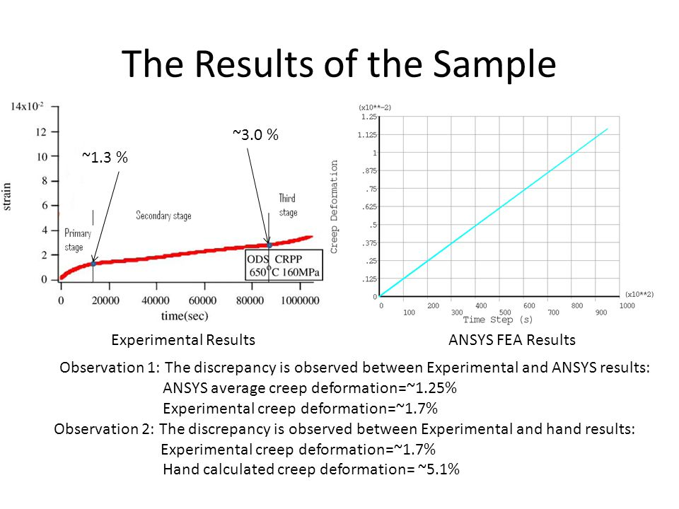 The Results of the Sample Experimental ResultsANSYS FEA Results Observation 1: The discrepancy is observed between Experimental and ANSYS results: ANSYS average creep deformation=~1.25% Experimental creep deformation=~1.7% Observation 2: The discrepancy is observed between Experimental and hand results: Experimental creep deformation=~1.7% Hand calculated creep deformation= ~5.1% ~1.3 % ~3.0 %