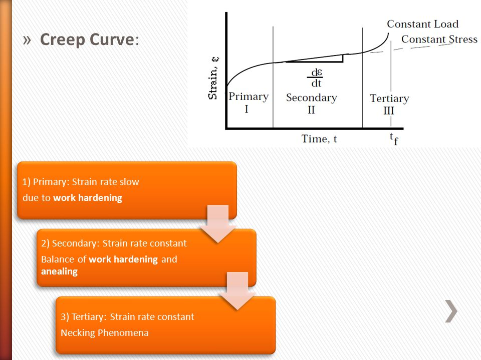 » Creep Curve: 1) Primary: Strain rate slow due to work hardening 2) Secondary: Strain rate constant Balance of work hardening and anealing 3) Tertiary: Strain rate constant Necking Phenomena