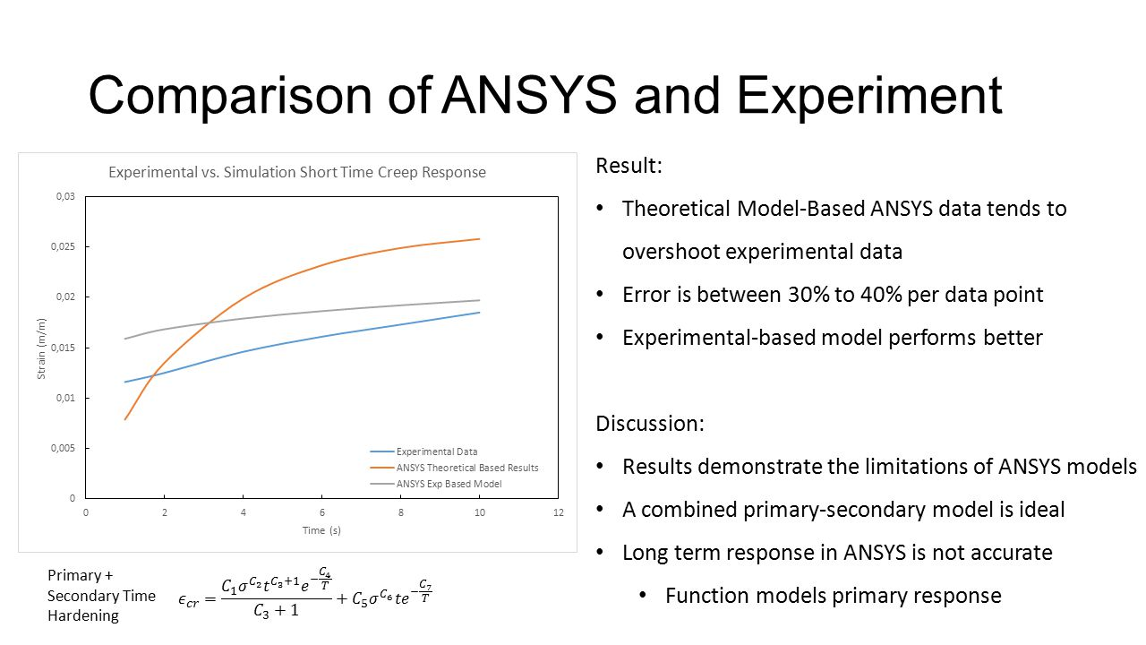 Comparison of ANSYS and Experiment Result: Theoretical Model-Based ANSYS data tends to overshoot experimental data Error is between 30% to 40% per dat