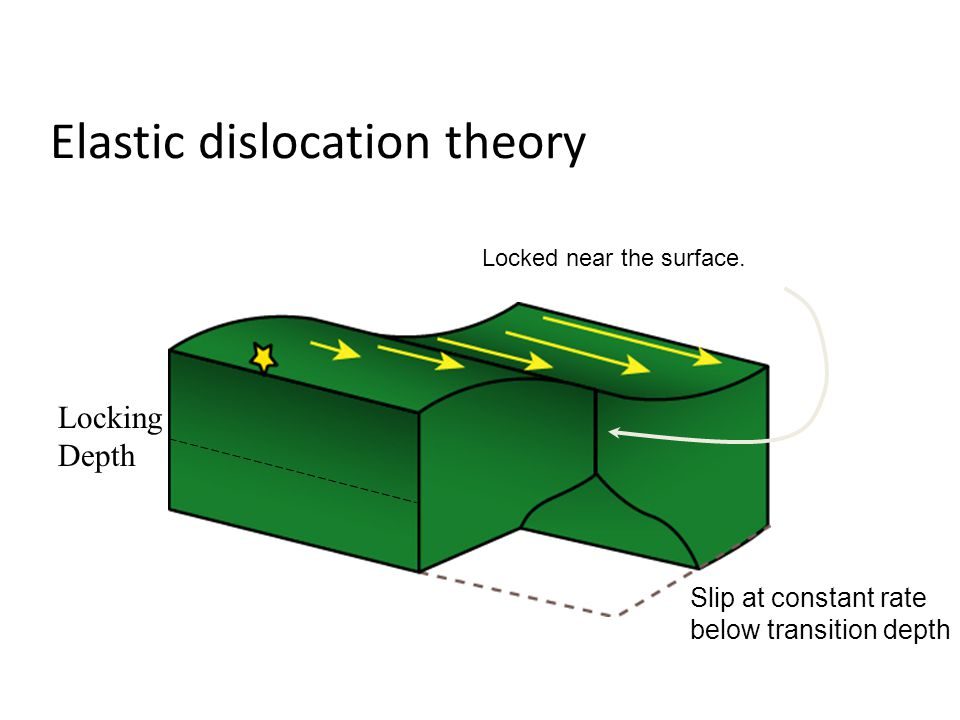 Elastic dislocation theory Locked near the surface.