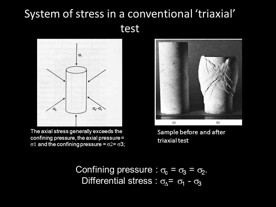 Confining pressure :  c =  3 =  2.