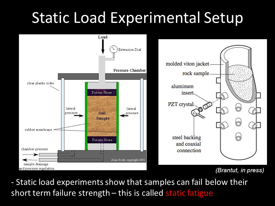 Static Load Experimental Setup - Static load experiments show that samples can fail below their short term failure strength – this is called static fatigue (Brantut, in press)