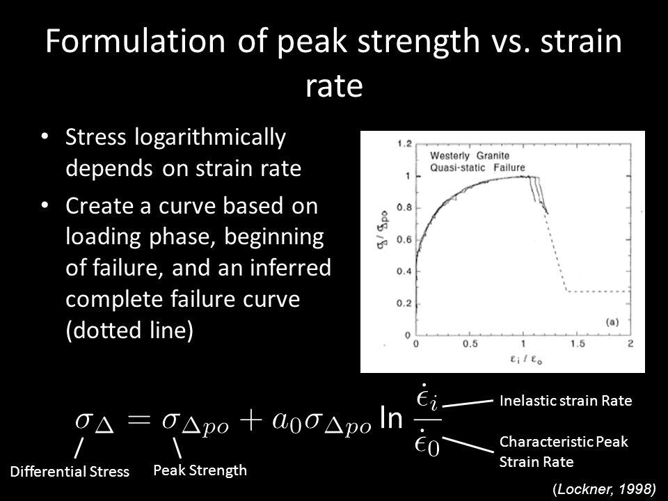 Formulation of peak strength vs.